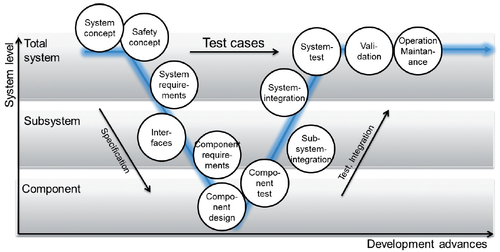 V-Model for the system design in the light of functional safety (Gutmann, 2010)