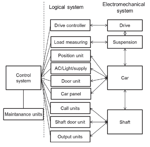 Logical system architecture