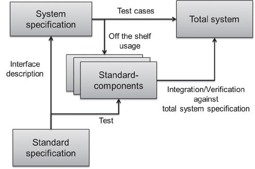 System development using standard components